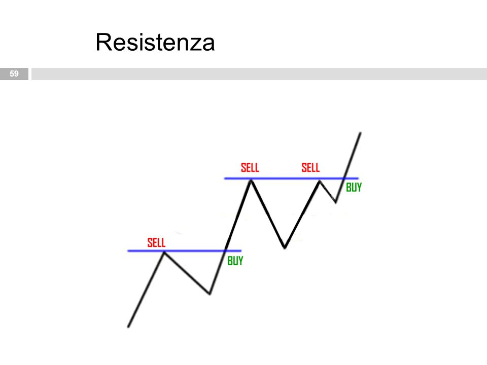 59 Resistenza
