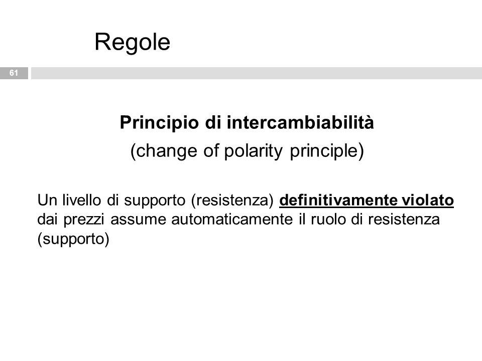 61 Regole Principio di intercambiabilità (change of polarity principle ) Un livello di supporto (resistenza) definitivamente violato dai prezzi assume