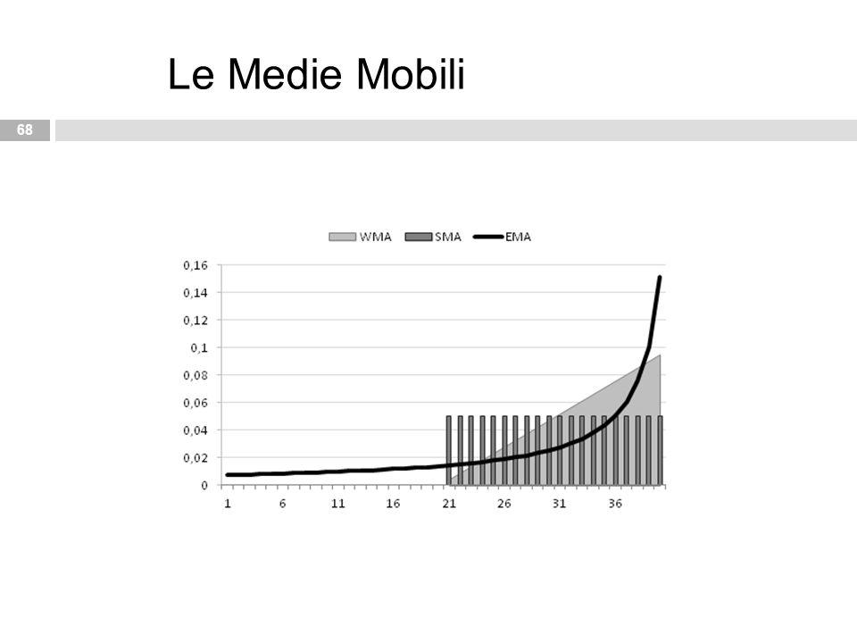 68 Le Medie Mobili