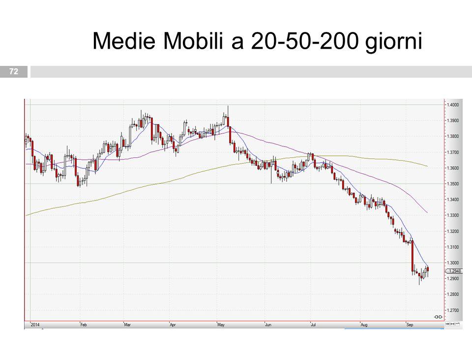 72 Medie Mobili a 20-50-200 giorni