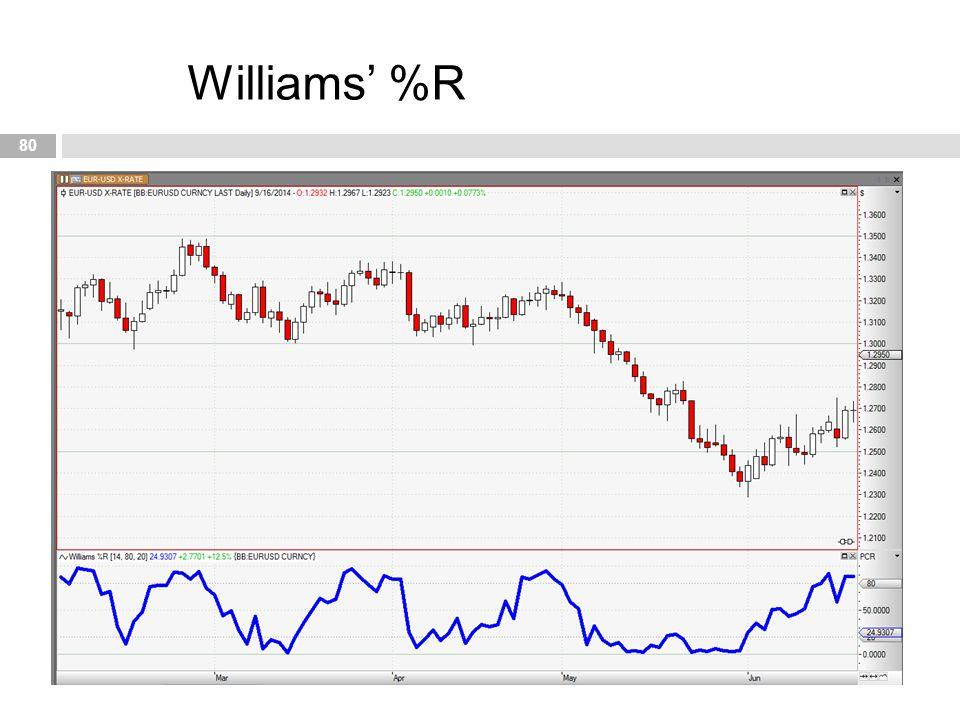 80 Williams' %R
