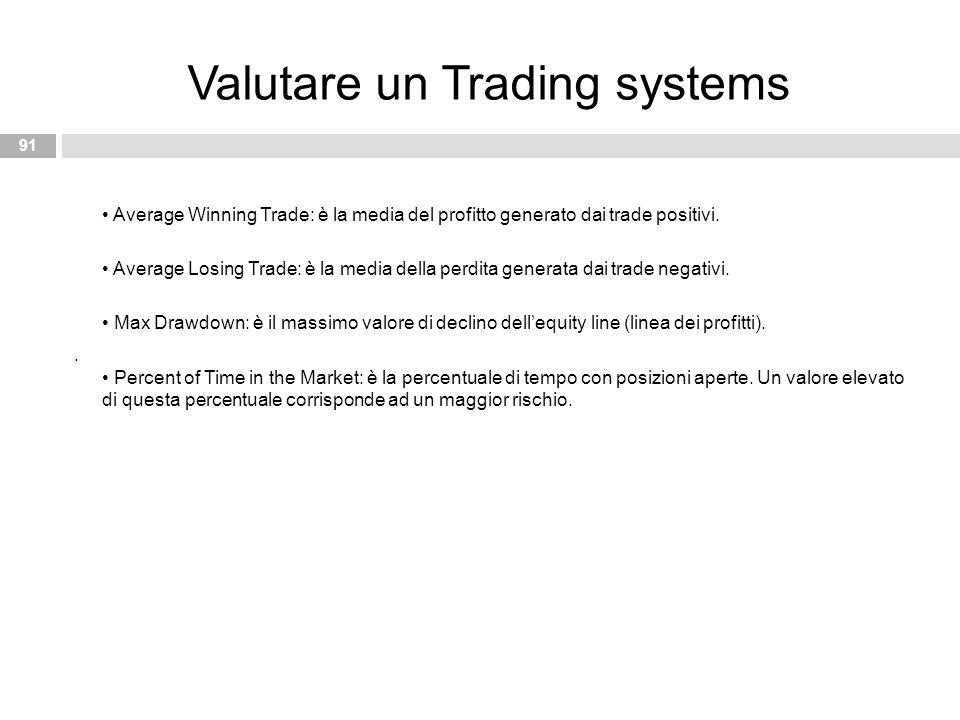 Average Winning Trade: è la media del profitto generato dai trade positivi. Average Losing Trade: è la media della perdita generata dai trade negativi
