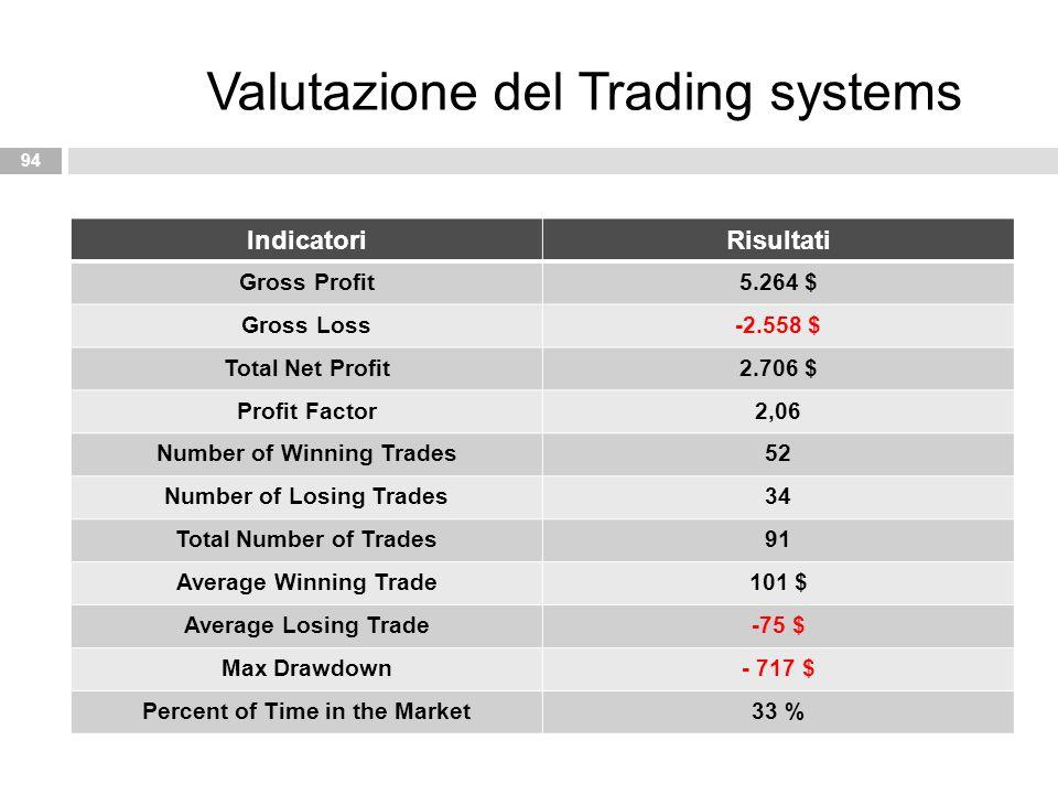IndicatoriRisultati Gross Profit5.264 $ Gross Loss-2.558 $ Total Net Profit2.706 $ Profit Factor2,06 Number of Winning Trades52 Number of Losing Trade
