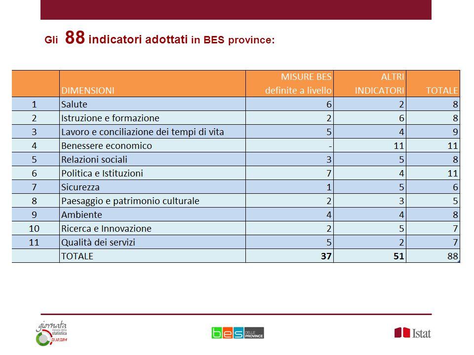 Gli 88 indicatori adottati in BES province: