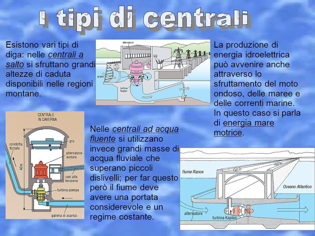 Esistono vari tipi di diga: nelle centrali a salto si sfruttano grandi altezze di caduta disponibili nelle regioni montane. Nelle centrali ad acqua fl