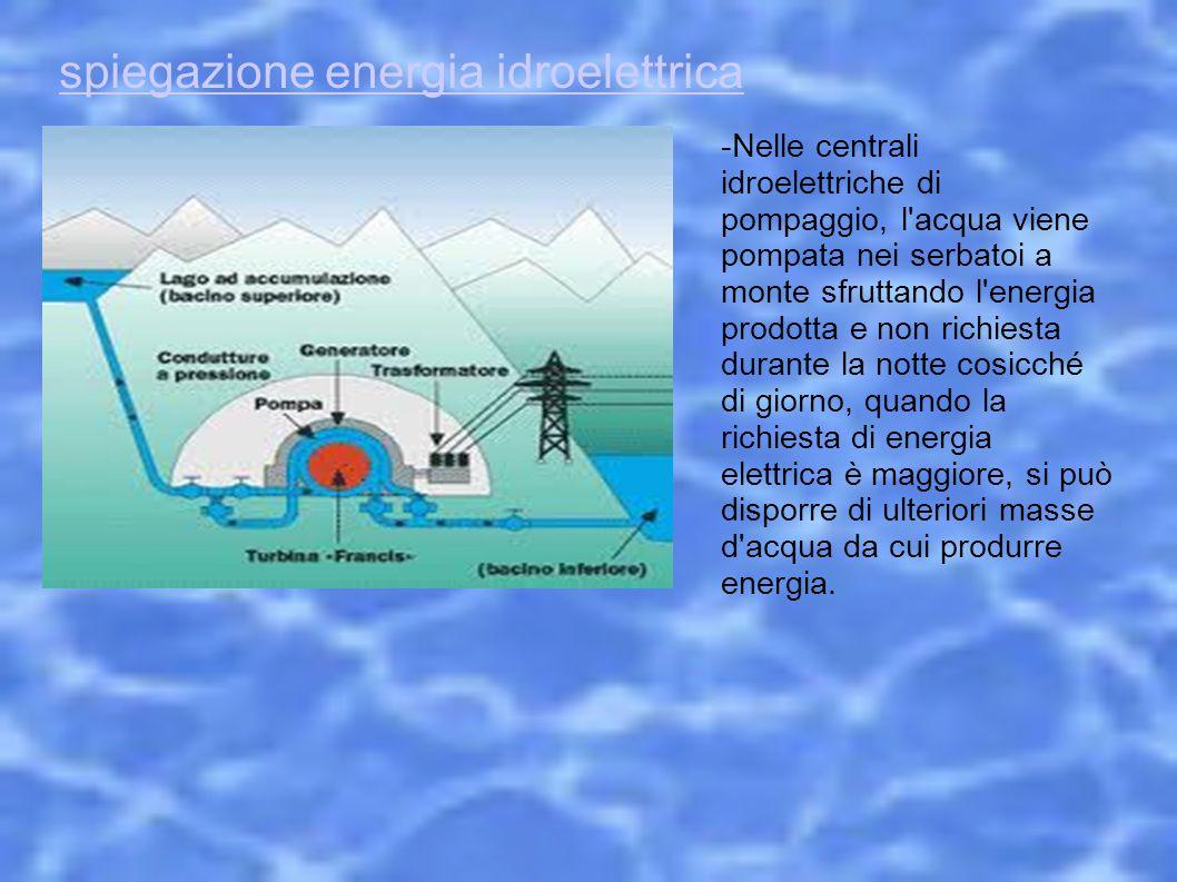 spiegazione energia idroelettrica -Nelle centrali idroelettriche di pompaggio, l'acqua viene pompata nei serbatoi a monte sfruttando l'energia prodott