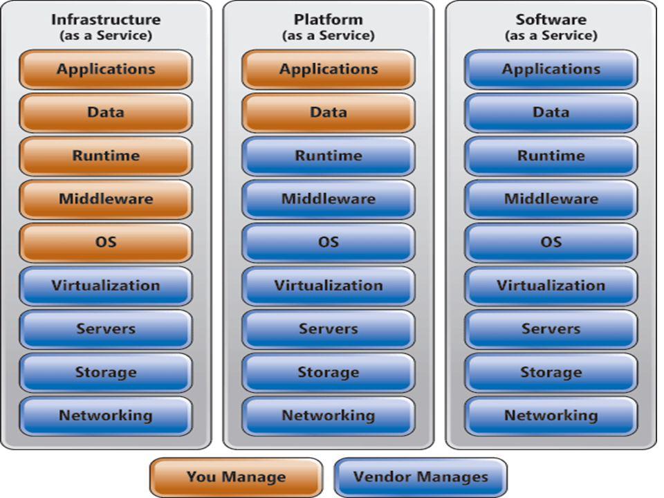 Servizi Cloud Services Mobile Services Storage Sql Server VMs Web Sites