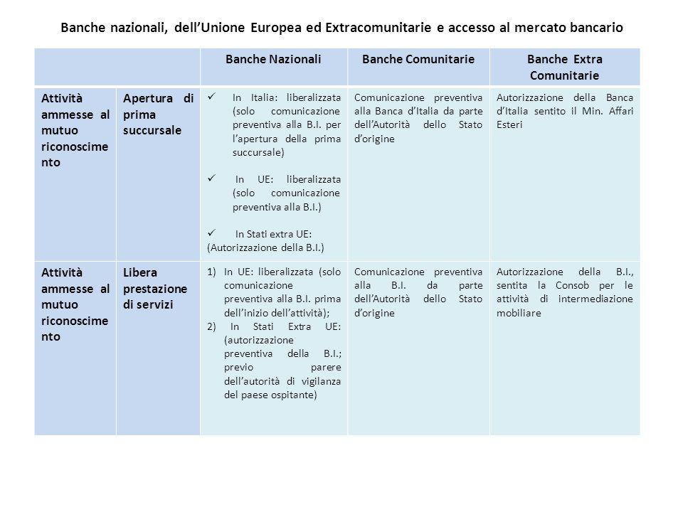 Banche nazionali, dell'Unione Europea ed Extracomunitarie e accesso al mercato bancario Banche NazionaliBanche ComunitarieBanche Extra Comunitarie Att