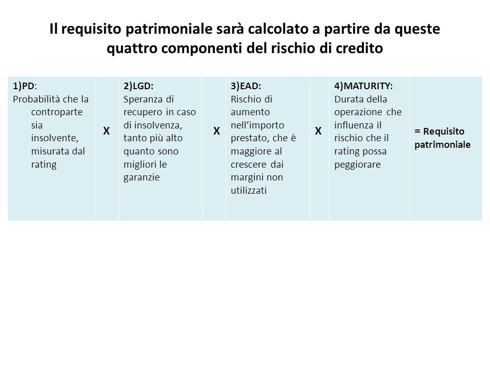 Il requisito patrimoniale sarà calcolato a partire da queste quattro componenti del rischio di credito 1)PD: Probabilità che la controparte sia insolvente, misurata dal rating X 2)LGD: Speranza di recupero in caso di insolvenza, tanto più alto quanto sono migliori le garanzie X 3)EAD: Rischio di aumento nell'importo prestato, che è maggiore al crescere dai margini non utilizzati X 4)MATURITY: Durata della operazione che influenza il rischio che il rating possa peggiorare = Requisito patrimoniale