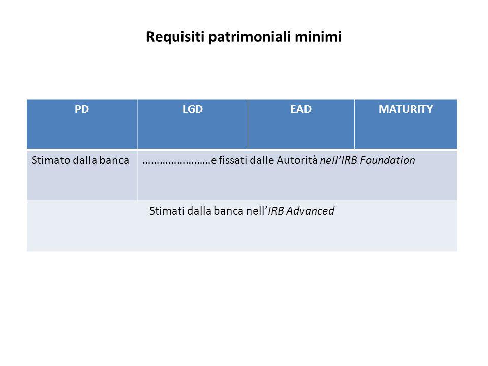Requisiti patrimoniali minimi PDLGDEADMATURITY Stimato dalla banca……………………e fissati dalle Autorità nell'IRB Foundation Stimati dalla banca nell'IRB Advanced