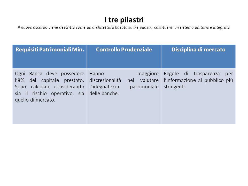 I tre pilastri Il nuovo accordo viene descritto come un architettura basata su tre pilastri, costituenti un sistema unitario e integrato Requisiti Patrimoniali Min.Controllo PrudenzialeDisciplina di mercato Ogni Banca deve possedere l'8% del capitale prestato.