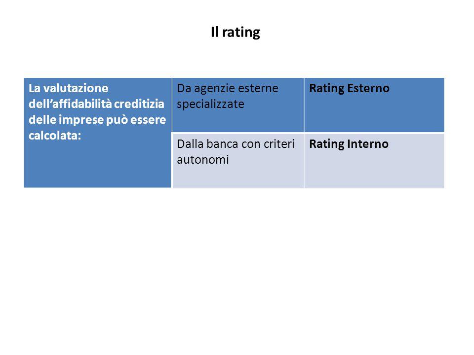 Il rating La valutazione dell'affidabilità creditizia delle imprese può essere calcolata: Da agenzie esterne specializzate Rating Esterno Dalla banca con criteri autonomi Rating Interno