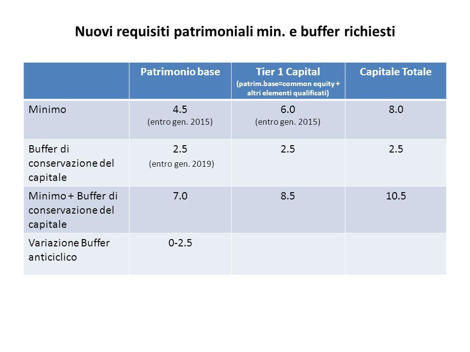 Nuovi requisiti patrimoniali min. e buffer richiesti Patrimonio baseTier 1 Capital (patrim.base=common equity + altri elementi qualificati) Capitale T