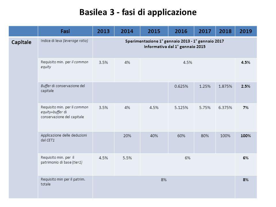 Basilea 3 - fasi di applicazione Fasi2013201420152016201720182019 Capitale Indice di leva (leverage ratio) Sperimentazione 1° gennaio 2013 - 1° gennaio 2017 Informativa dal 1° gennaio 2015 Requisito min.