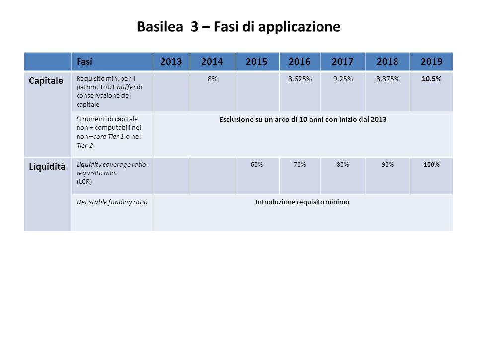 Basilea 3 – Fasi di applicazione Fasi2013201420152016201720182019 Capitale Requisito min. per il patrim. Tot.+ buffer di conservazione del capitale 8%