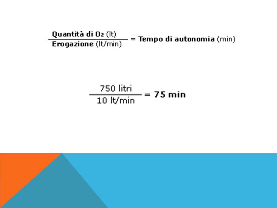 Una bombola da 750 litri con impostato il flussimetro o l'apparato di ventilazione con una quantità di erogazione pari a 10 litri/min, ha un'autonomia di 75 minuti.
