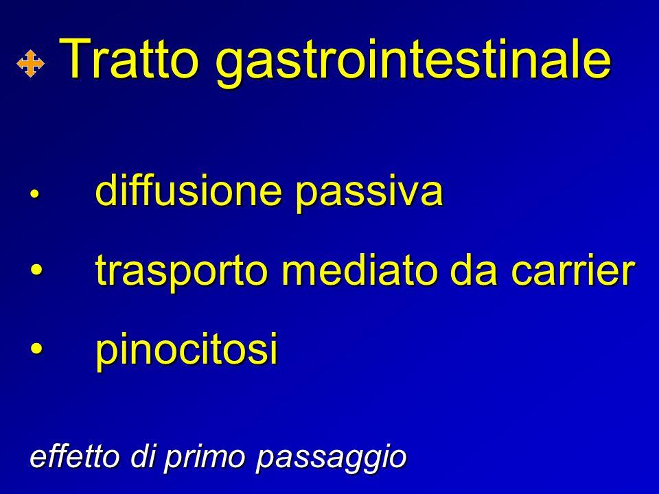 Tratto gastrointestinale diffusione passiva diffusione passiva trasporto mediato da carriertrasporto mediato da carrier pinocitosipinocitosi effetto d