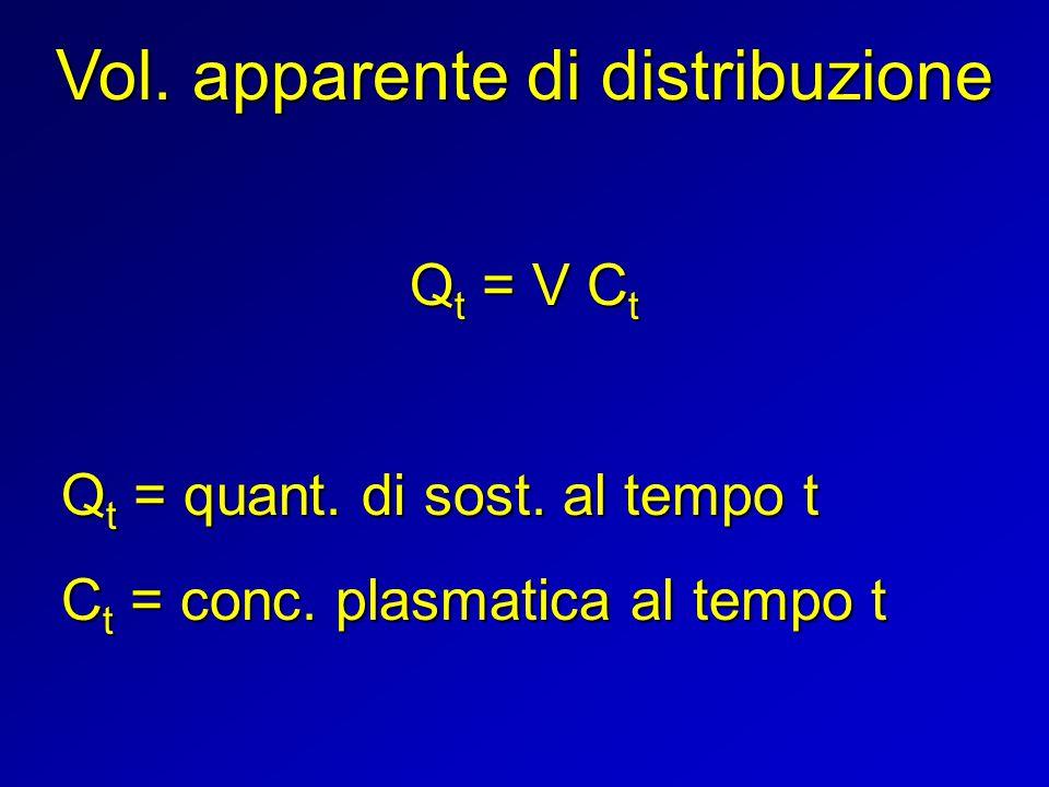 Vol. apparente di distribuzione Q t = V C t Q t = quant. di sost. al tempo t C t = conc. plasmatica al tempo t