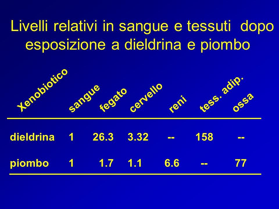 dieldrina 1 26.3 3.32 -- 158 -- piombo 1 1.7 1.1 6.6 -- 77 sangue fegato cervello reni tess. adip. ossa Xenobiotico Livelli relativi in sangue e tessu