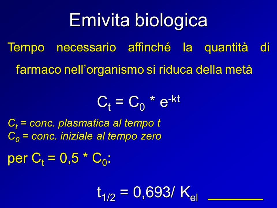 Emivita biologica Tempo necessario affinché la quantità di farmaco nell'organismo si riduca della metà C t = C 0 * e -kt C t = conc. plasmatica al tem