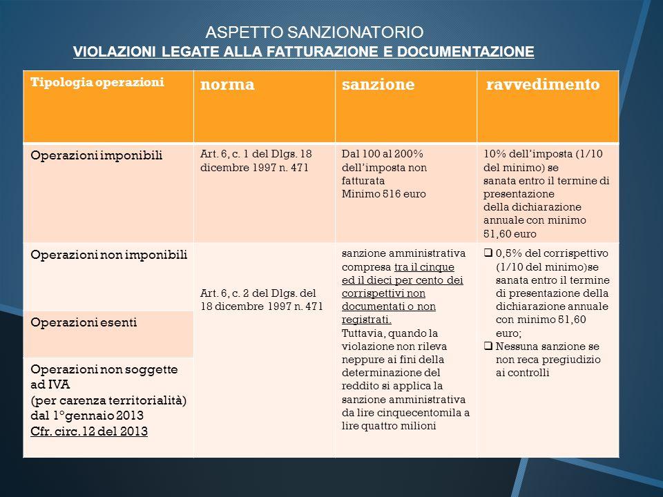 ASPETTO SANZIONATORIO VIOLAZIONI LEGATE ALLA FATTURAZIONE E DOCUMENTAZIONE Tipologia operazioni normasanzione ravvedimento Operazioni imponibili Art.
