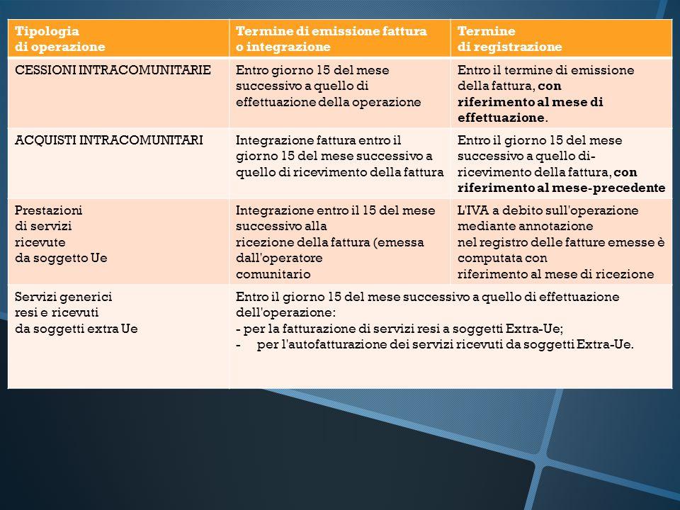 Tipologia di operazione Termine di emissione fattura o integrazione Termine di registrazione CESSIONI INTRACOMUNITARIEEntro giorno 15 del mese success