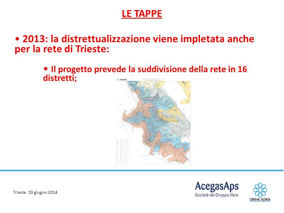 Trieste 19 giugno 2014 2013: la distrettualizzazione viene impletata anche per la rete di Trieste: Il progetto prevede la suddivisione della rete in 1