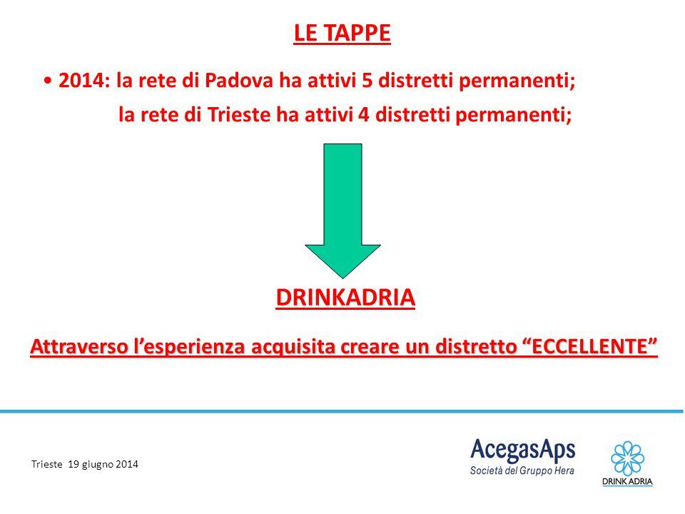 Trieste 19 giugno 2014 LE TAPPE 2014: la rete di Padova ha attivi 5 distretti permanenti; la rete di Trieste ha attivi 4 distretti permanenti; DRINKAD