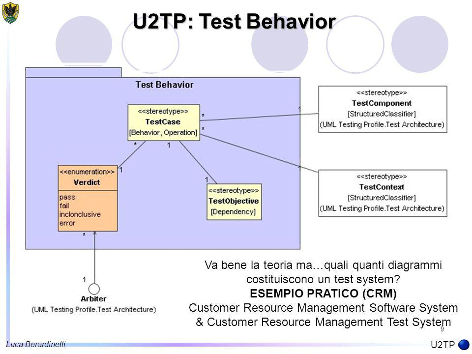 9 U2TP: Test Behavior U2TP Va bene la teoria ma…quali quanti diagrammi costituiscono un test system.