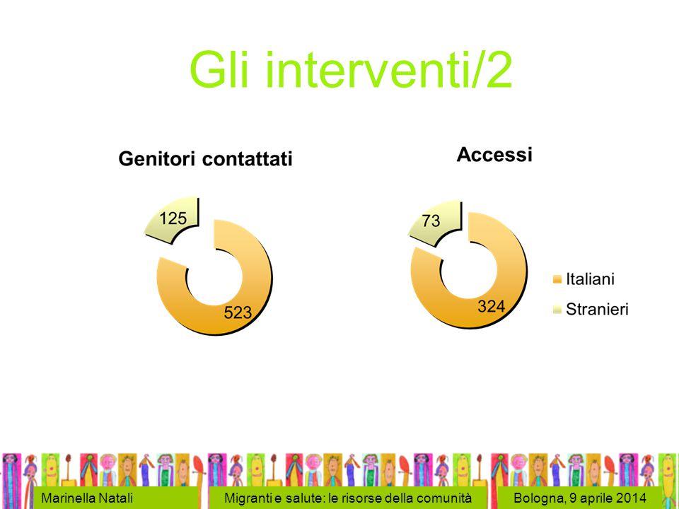 Bologna, 9 aprile 2014 Gli interventi/2 Marinella NataliMigranti e salute: le risorse della comunità