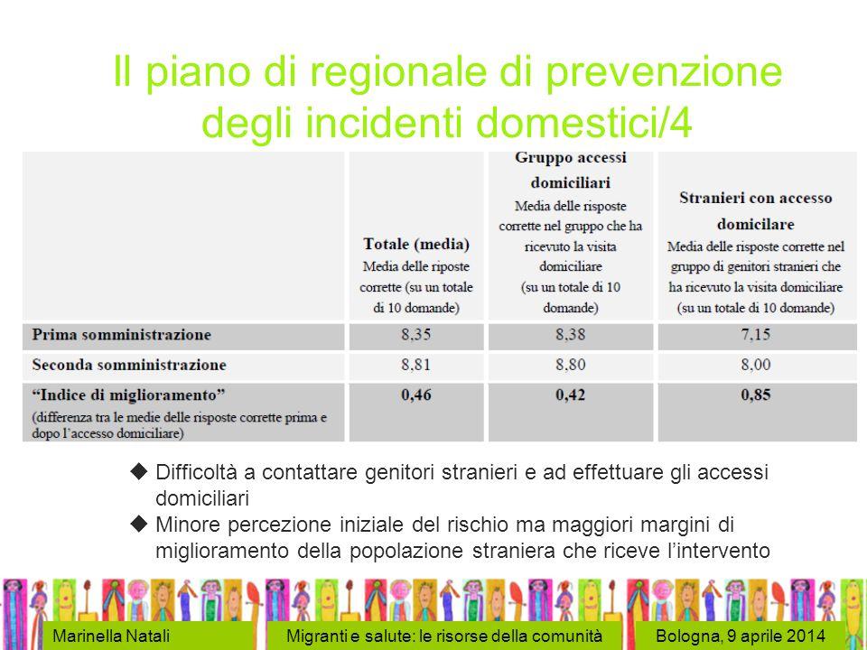 Bologna, 9 aprile 2014Marinella NataliMigranti e salute: le risorse della comunità Il piano di regionale di prevenzione degli incidenti domestici/4 