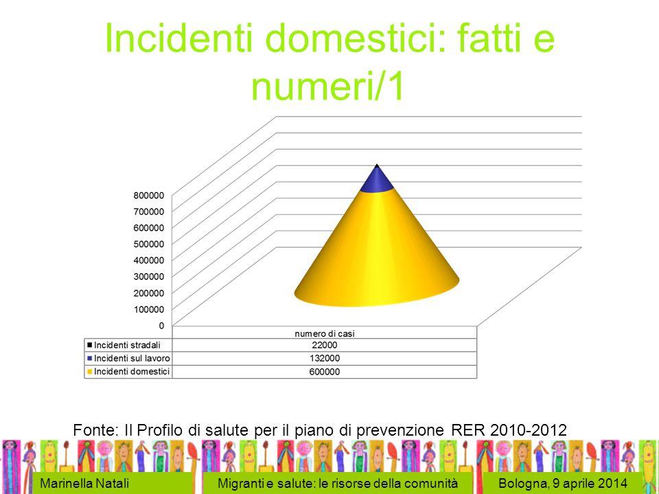 Bologna, 9 aprile 2014 Incidenti domestici: fatti e numeri/1 Marinella NataliMigranti e salute: le risorse della comunità Fonte: Il Profilo di salute