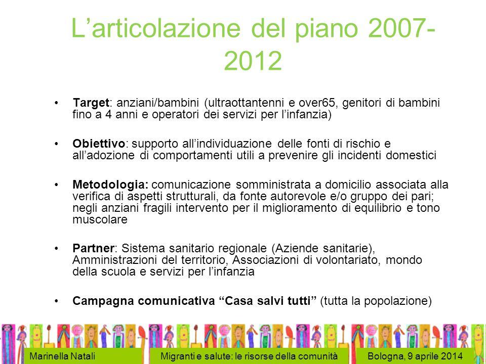 Bologna, 9 aprile 2014 Target: anziani/bambini (ultraottantenni e over65, genitori di bambini fino a 4 anni e operatori dei servizi per l'infanzia) Ob