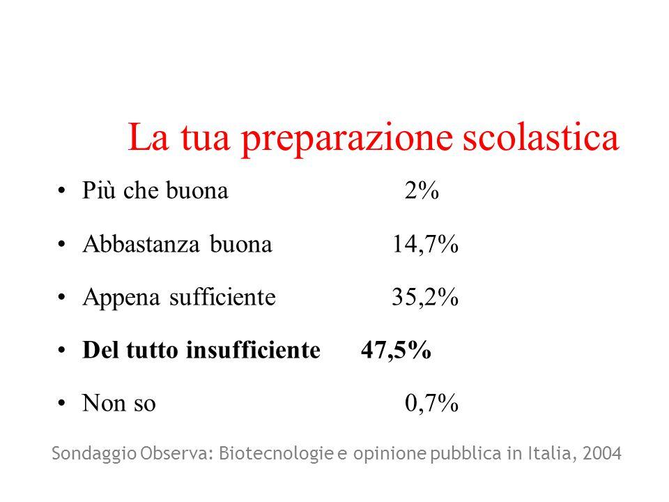 La tua preparazione scolastica Più che buona 2% Abbastanza buona14,7% Appena sufficiente35,2% Del tutto insufficiente 47,5% Non so 0,7% Sondaggio Observa: Biotecnologie e opinione pubblica in Italia, 2004