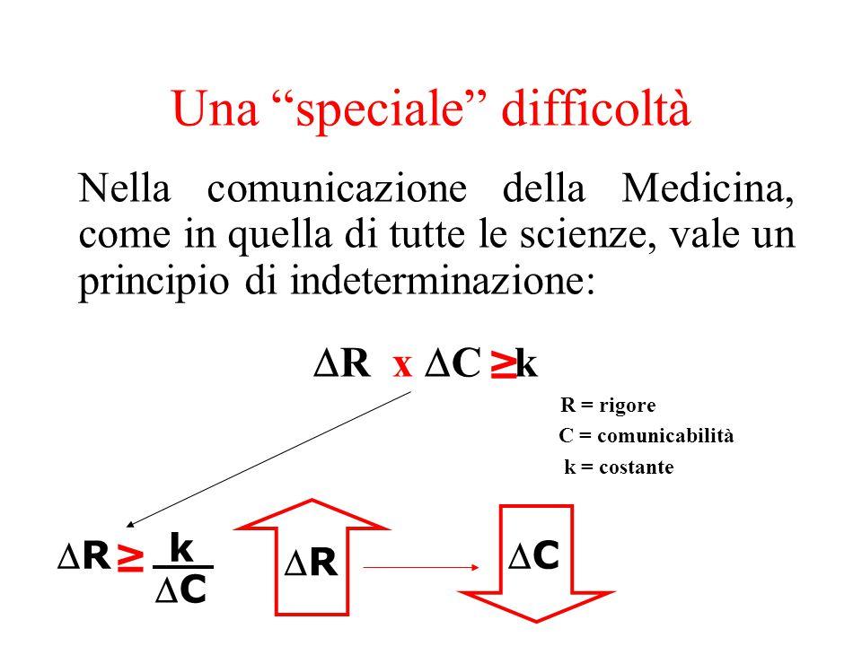  R x  C k R = rigore C = comunicabilità k = costante k CC RR CC Nella comunicazione della Medicina, come in quella di tutte le scienze, vale un principio di indeterminazione: Una speciale difficoltà RR ≥ ≥