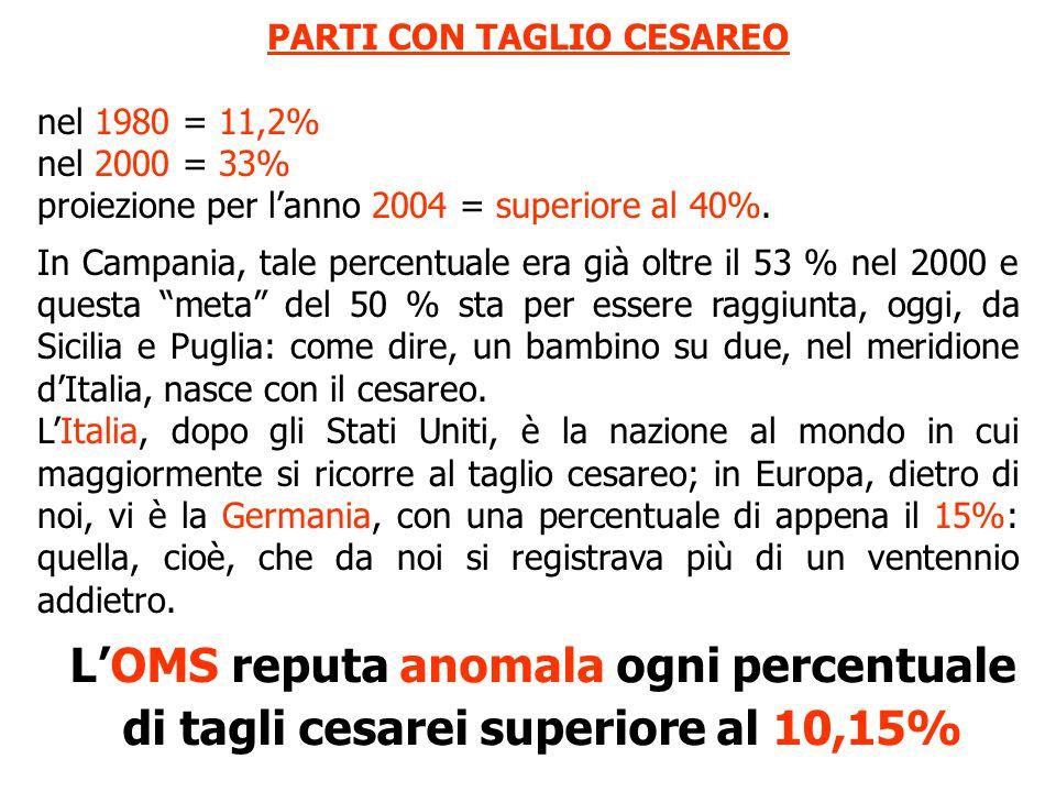 PARTI CON TAGLIO CESAREO nel 1980 = 11,2% nel 2000 = 33% proiezione per l'anno 2004 = superiore al 40%.