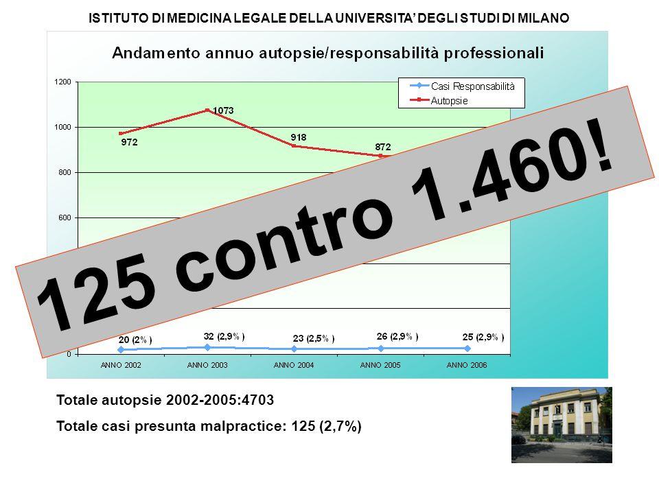 Totale autopsie 2002-2005:4703 Totale casi presunta malpractice: 125 (2,7%) ISTITUTO DI MEDICINA LEGALE DELLA UNIVERSITA' DEGLI STUDI DI MILANO 125 contro 1.460!