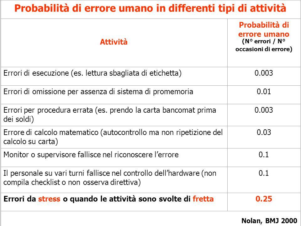 Probabilità di errore umano in differenti tipi di attività Attività Probabilità di errore umano (N° errori / N° occasioni di errore) Errori di esecuzione (es.