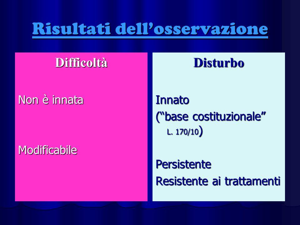 """Risultati dell'osservazione Difficoltà Non è innata ModificabileDisturboInnato (""""base costituzionale"""" L. 170/10 ) Persistente Resistente ai trattament"""