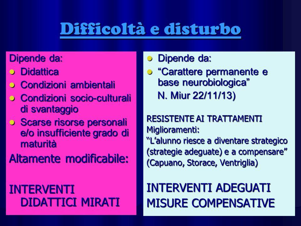 Difficoltà e disturbo Dipende da: Didattica Didattica Condizioni ambientali Condizioni ambientali Condizioni socio-culturali di svantaggio Condizioni