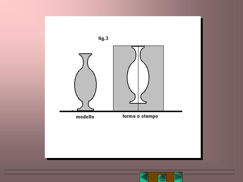 Le forme di gesso E' facile concepire la forma per la riproduzione di un dato modello come un vuoto in una massa di gesso, presentante incavi dove il
