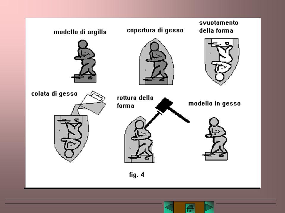 Lucio TROISE Forma matta o perduta - Usata soprattutto nella scultura, è una matrice che permette di produrre una sola copia del modello. Si ottiene s