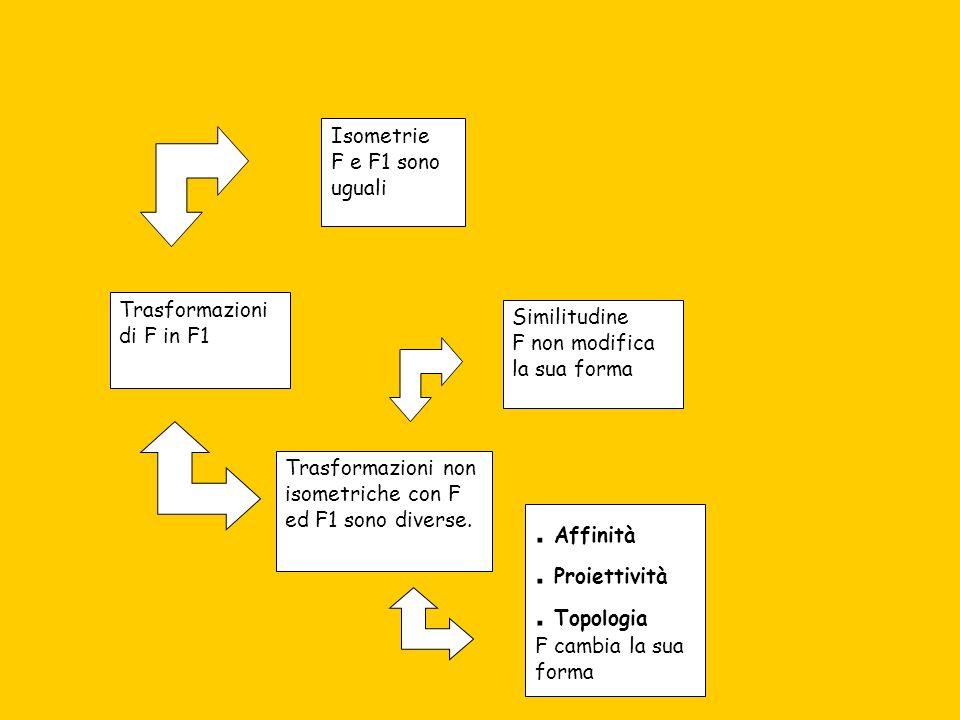 Trasformazioni di F in F1 Isometrie F e F1 sono uguali Trasformazioni non isometriche con F ed F1 sono diverse.. Affinità. Proiettività. Topologia F c