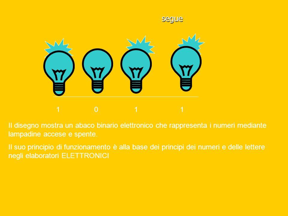 segue 1 0 1 1 Il disegno mostra un abaco binario elettronico che rappresenta i numeri mediante lampadine accese e spente. Il suo principio di funziona