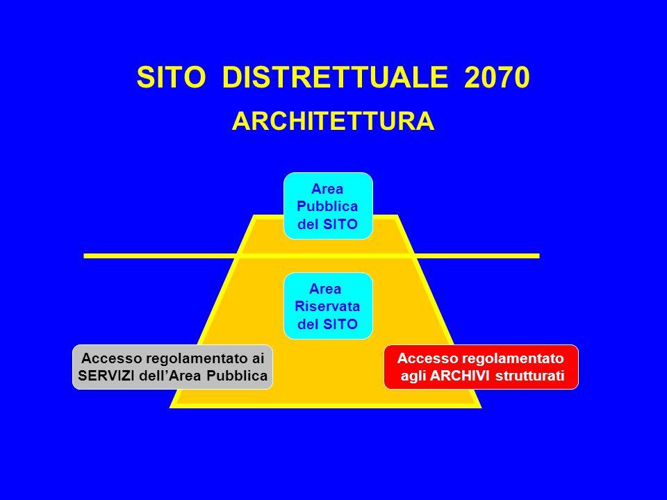 SITO DISTRETTUALE 2070 ARCHITETTURA Area Pubblica del SITO Area Riservata del SITO Accesso regolamentato ai SERVIZI dell'Area Pubblica Accesso regolamentato agli ARCHIVI strutturati