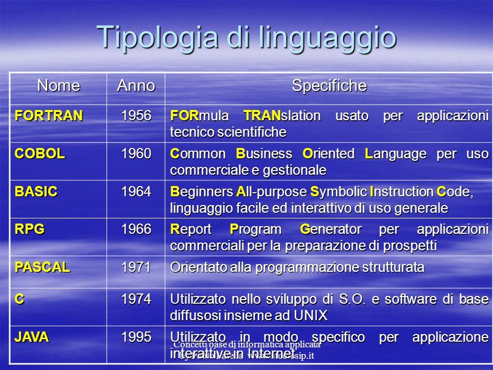 Concetti base di informatica applicata by Paolo Latella www.studiosip.it Linguaggi di Programmazione La realizzazione di un programma prevede una seri