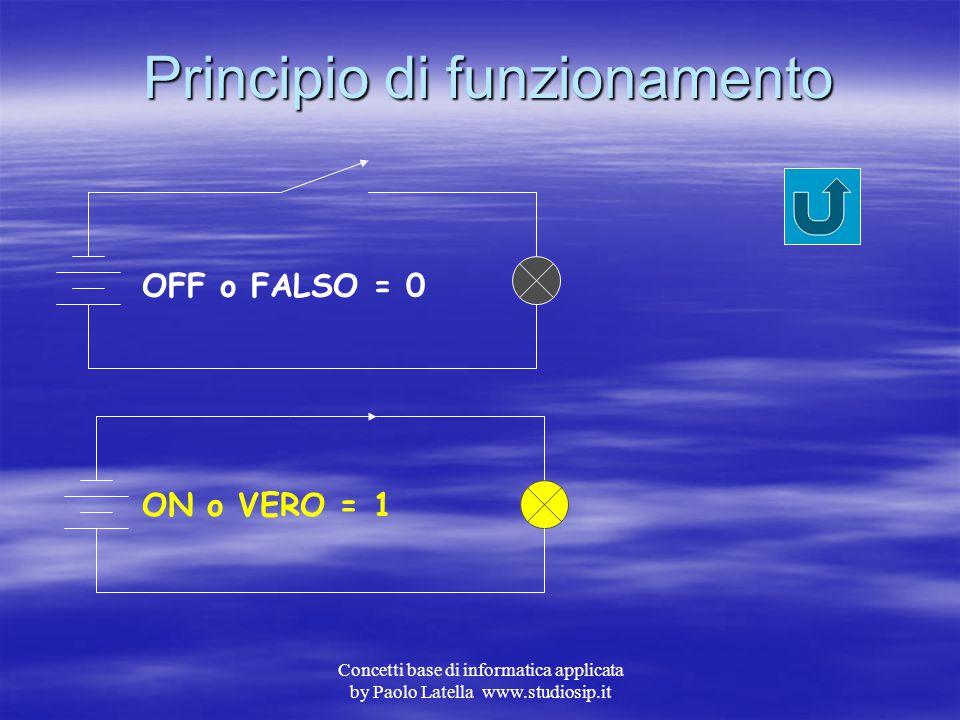 Concetti base di informatica applicata by Paolo Latella www.studiosip.it Fine