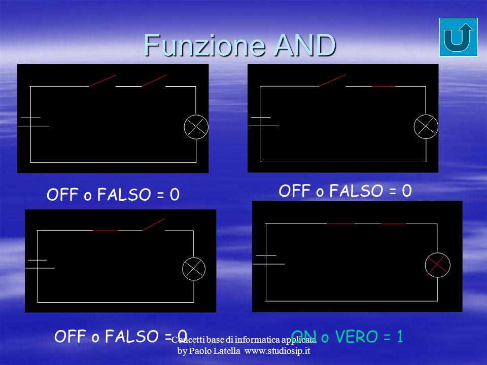 Principio di funzionamento OFF o FALSO = 0 ON o VERO = 1