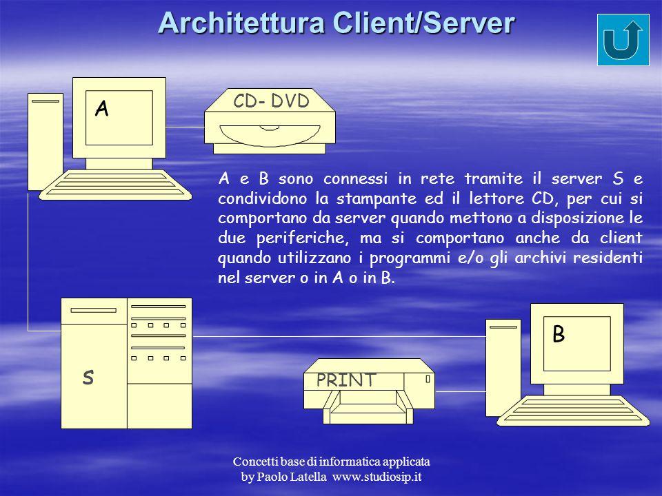 Concetti base di informatica applicata by Paolo Latella www.studiosip.it Interfaccia Grafico (GUI) A differenza dell'interprete di comandi in linea ut