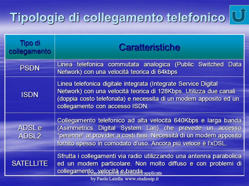 Concetti base di informatica applicata by Paolo Latella www.studiosip.it Gli Indirizzi URL Un indirizzo Internet è denominato normalmente URL (Uniform
